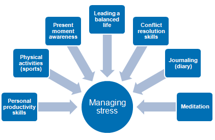 stres_management