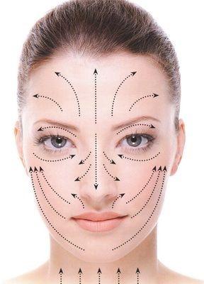 Masaj facial, efecte antirid
